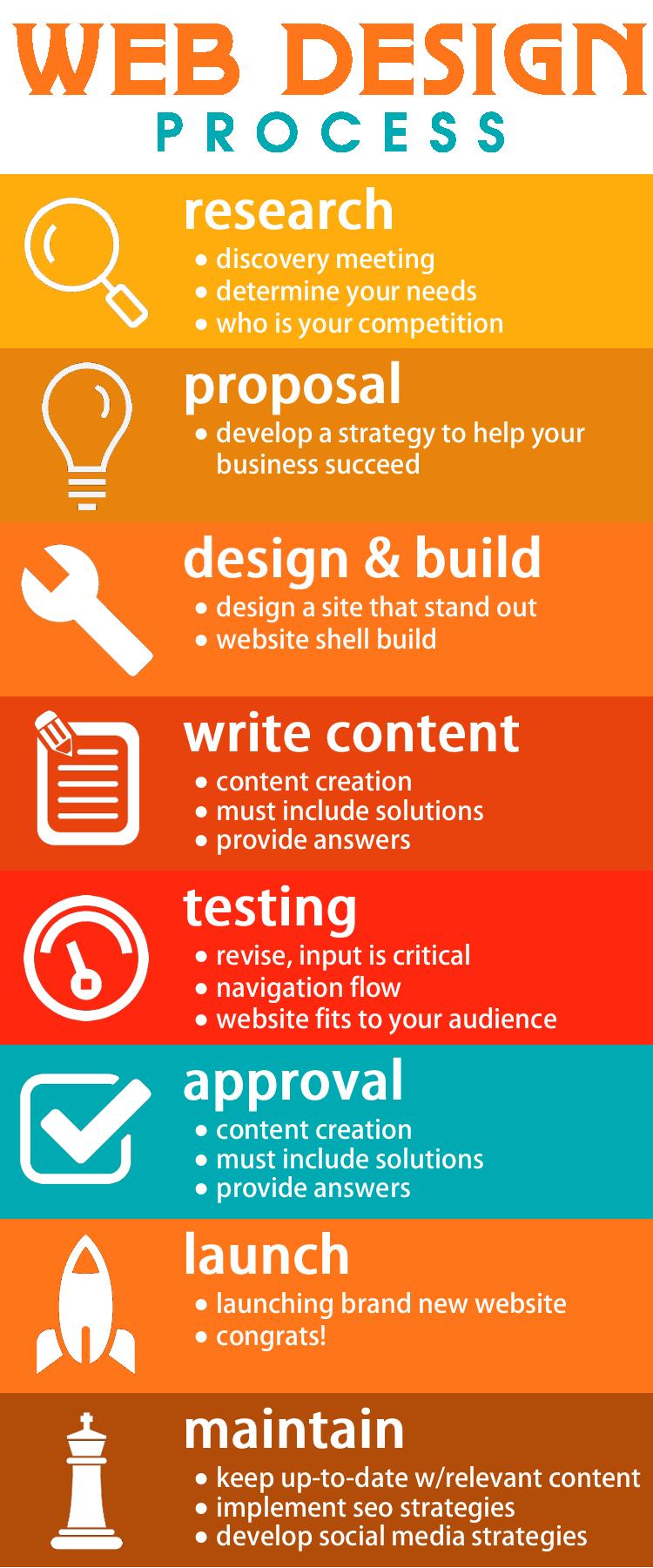 Web Development Process | IT Consultant & Tech Support